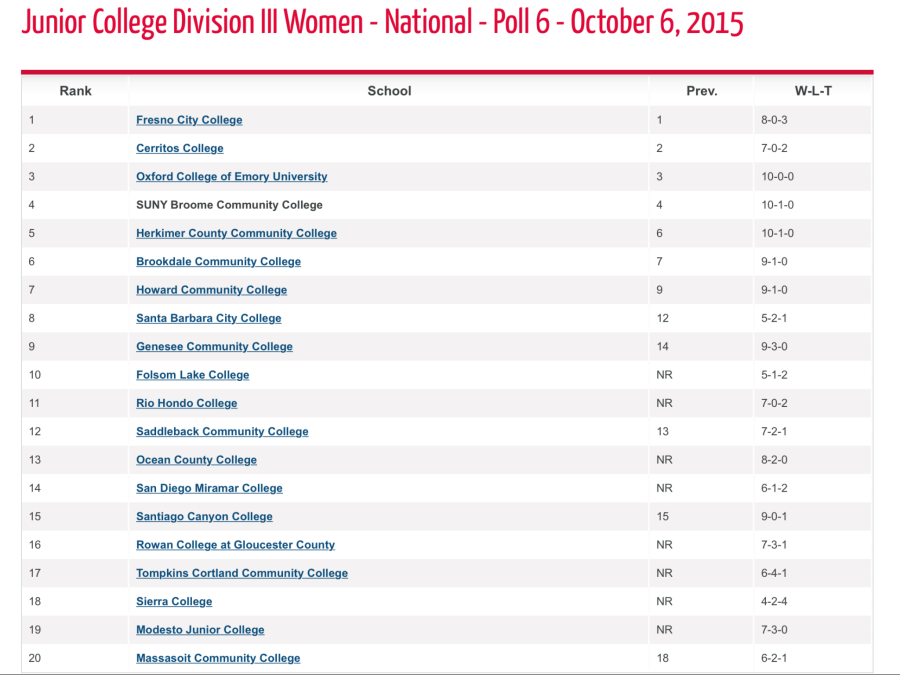 Rio Hondo Women's soccer team ranked #11 in nation by NSCAA
