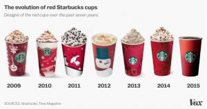 Starbucks cups over the years.
