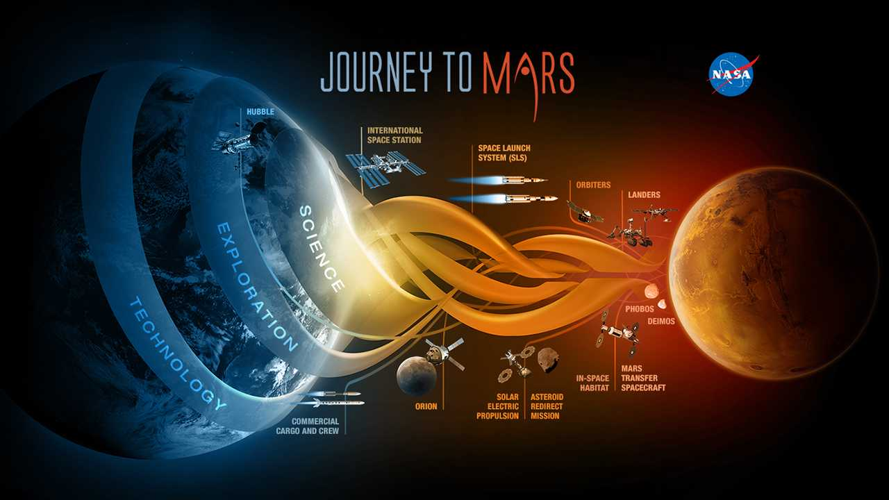 Image from a 2014 article depicting the possibilities of Earth to Mars travel.