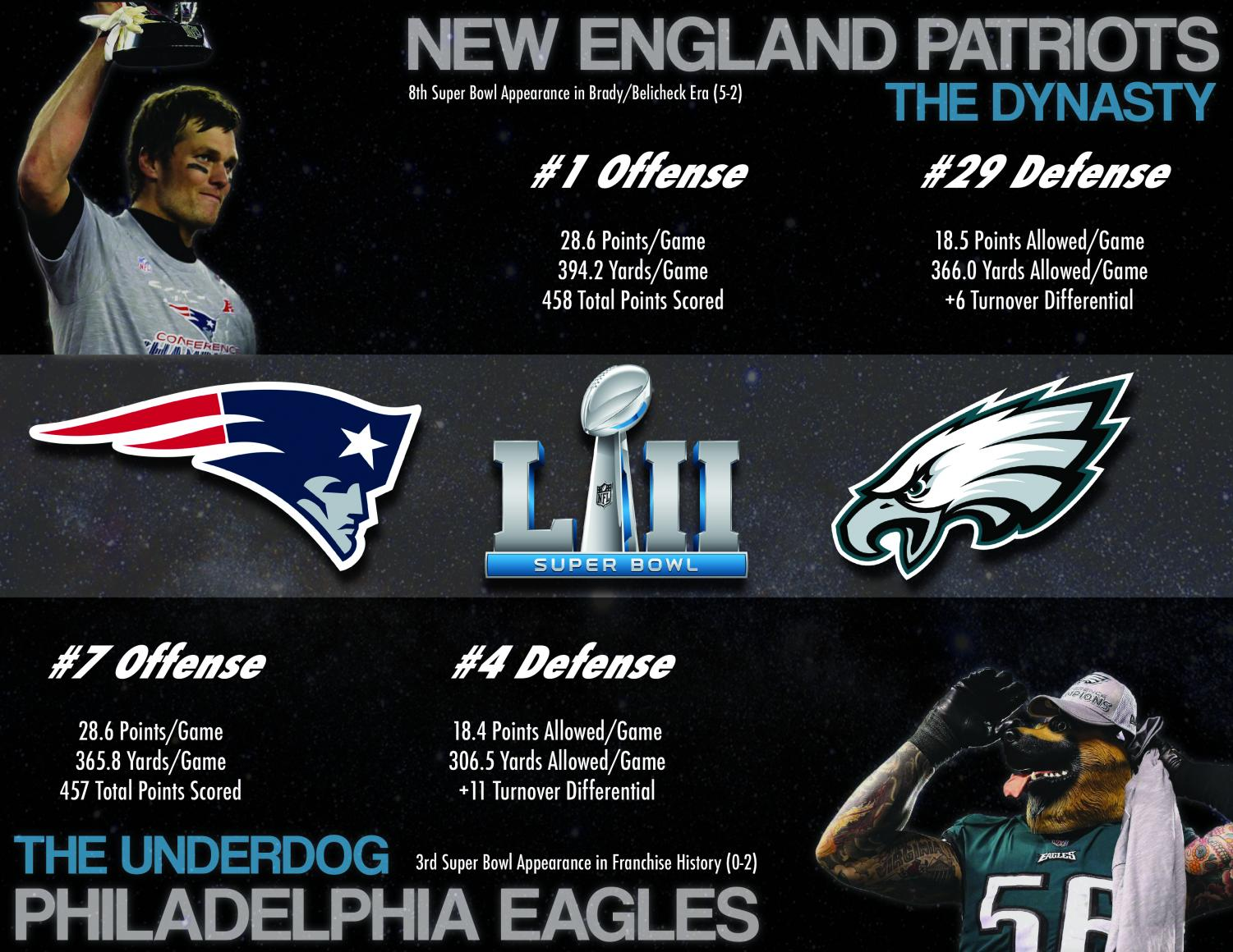 The defending champion New England Patriots or the underdog Philadelphia Eagles: a new NFL champion will be crowned today.