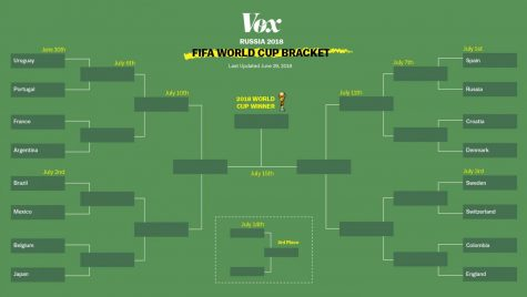 World Cup: Ranking Round of 16 Finalist