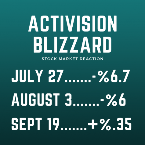 Speculation that Activision Blizzard stock is going to rebound has begun as the stock has began to stabilize, despite the lawsuit from shareholders.